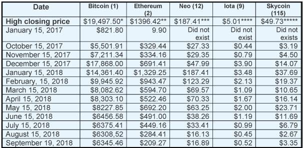 crypto Chart21