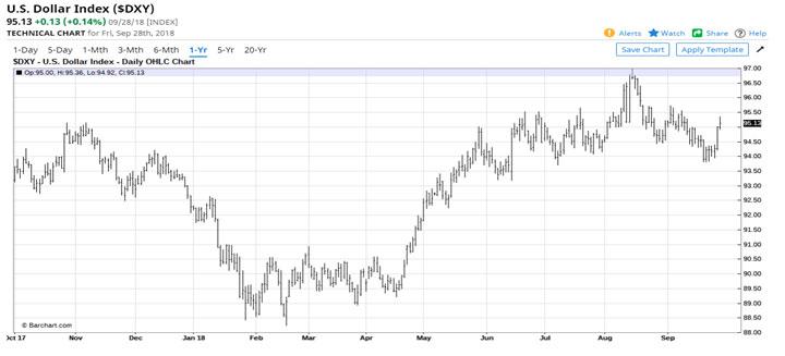 MU Chart 8