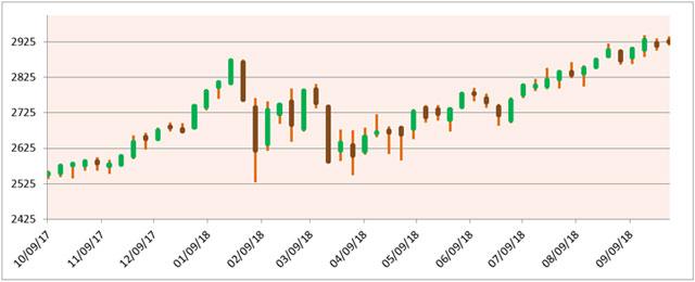 MU Chart 3
