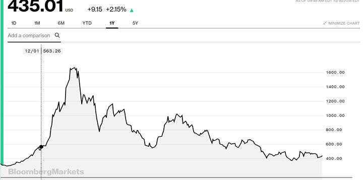 CU Chart 1