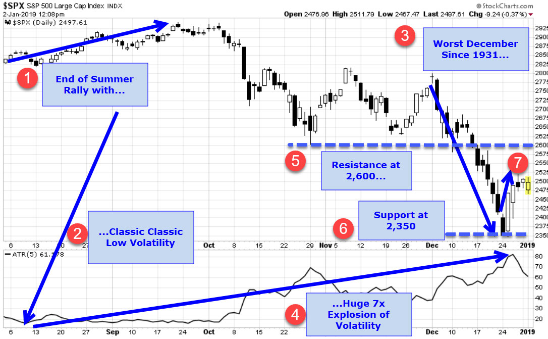 DR Chart 1